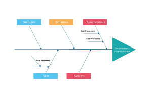 Fishbone Diagram Templates | AKA Cause and Effect or