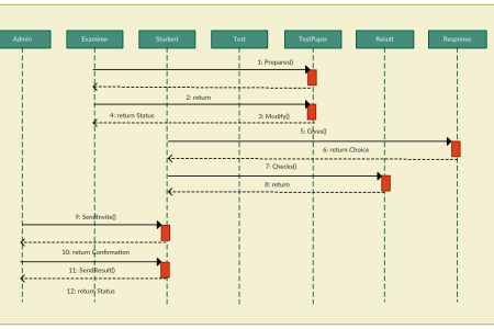 System Sequence Diagram For Customer Support System Full Hd