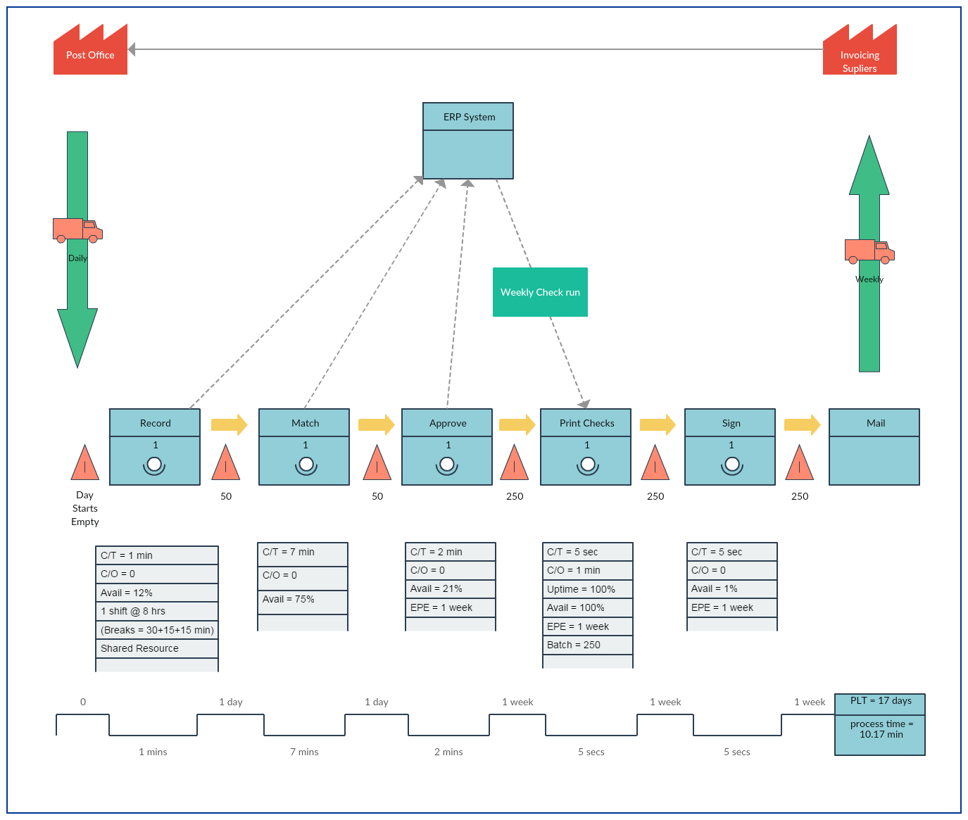 Value Stream Mapping Templates To Quicklyyze Your