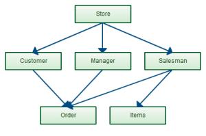 Data Modeling Tutorial: How to Design Databases Using Various Models