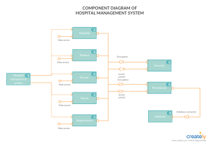 Component Diagram Tutorial | Complete Guide with Examples