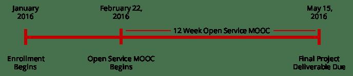Course Timeline