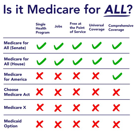 Medicare For All Act vs imitations