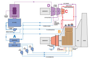 Combined Cycle Solutions | MOGAS
