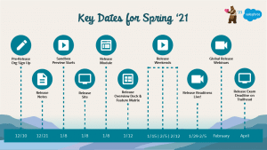 """, Compte à rebours de la version administrative: préparez-vous pour le printemps 21<span class=""""wtr-time-wrap after-title""""><span class=""""wtr-time-number"""">3</span> minutes de lecture</span>"""