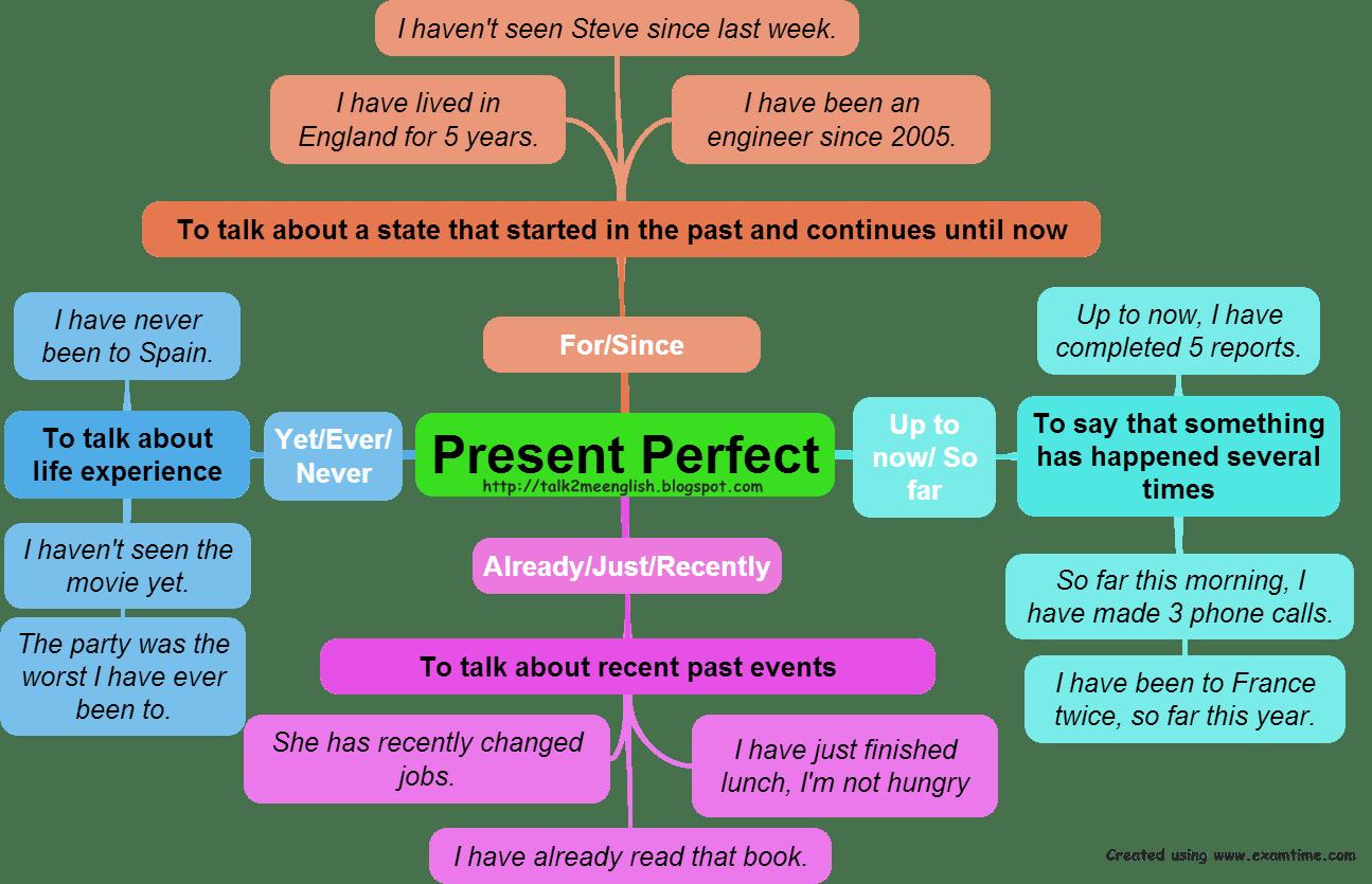 Primary Colours Present Perfect
