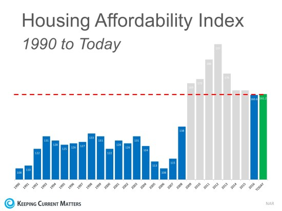 The 'REAL' News about Housing Affordability | Keeping Current Matters