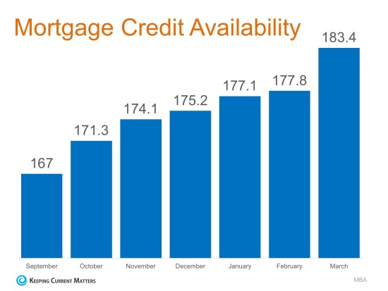 Home Mortgages: Rates Up, Requirements Easing   Keeping Current Matters