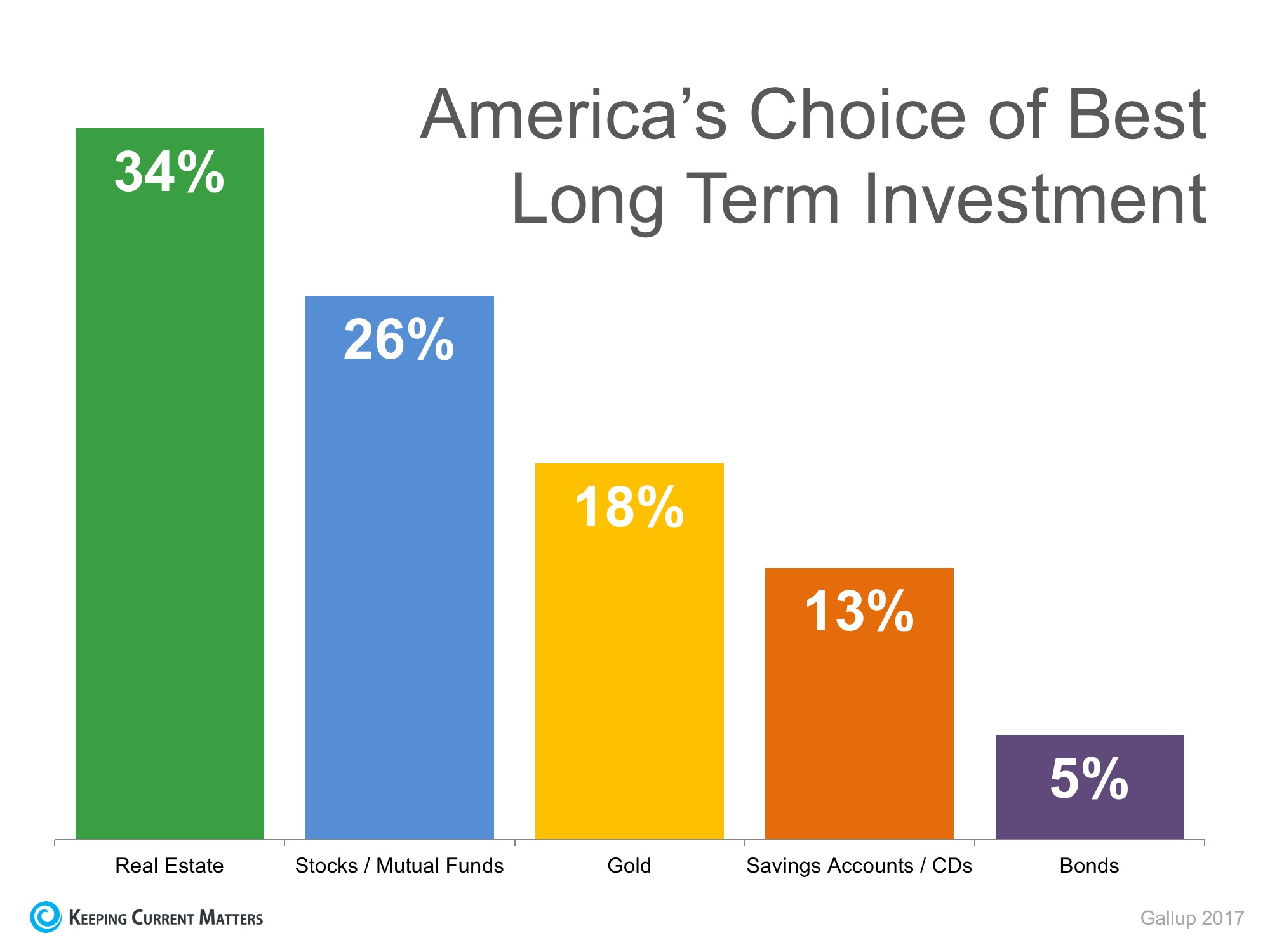 Gallup: Real Estate is Best Long-Term Investment 4 Years Running | Keeping Current Matters