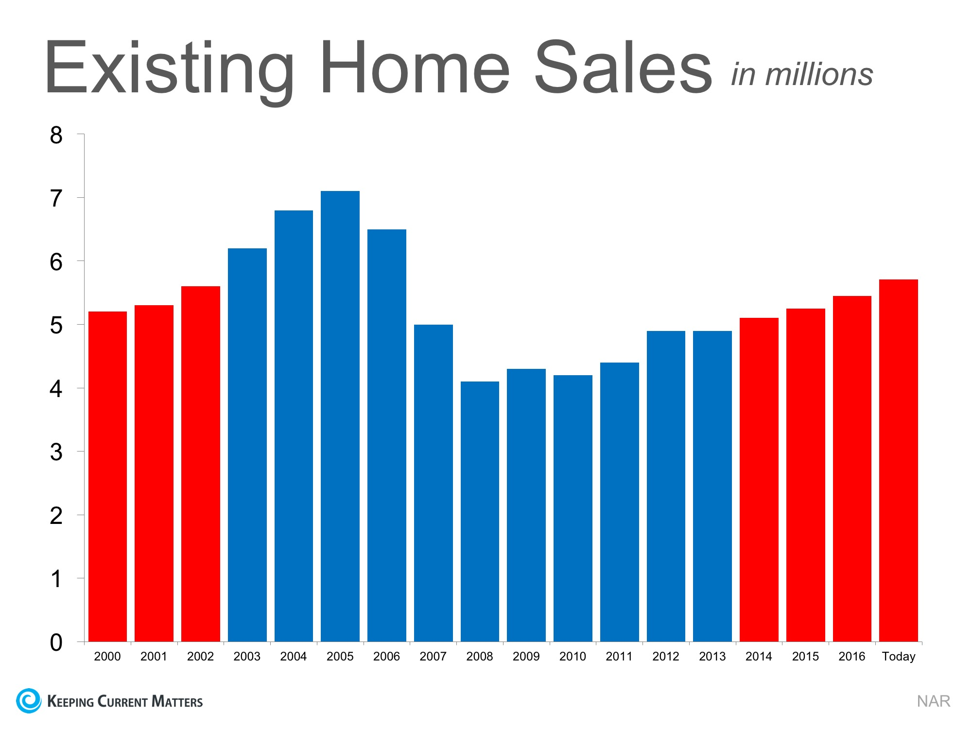 Is the Current Pace of Home Sales Maintainable? | Keeping Current Matters