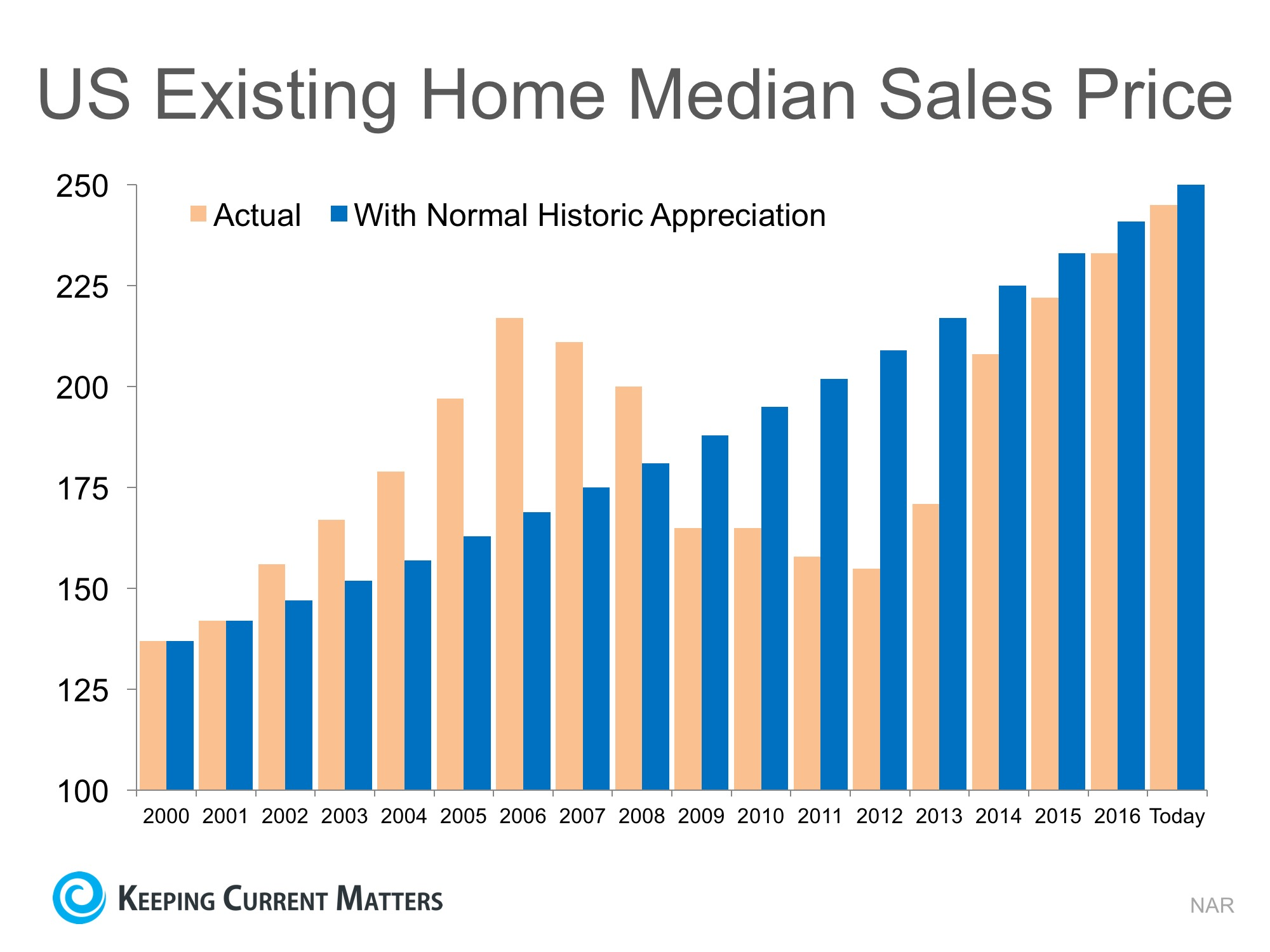 Are Home Prices Approaching Bubble Territory?   Keeping Current Matters