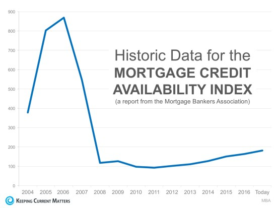 Bubble Alert! Is it Getting Too Easy to Get a Mortgage? | Keeping Current Matters