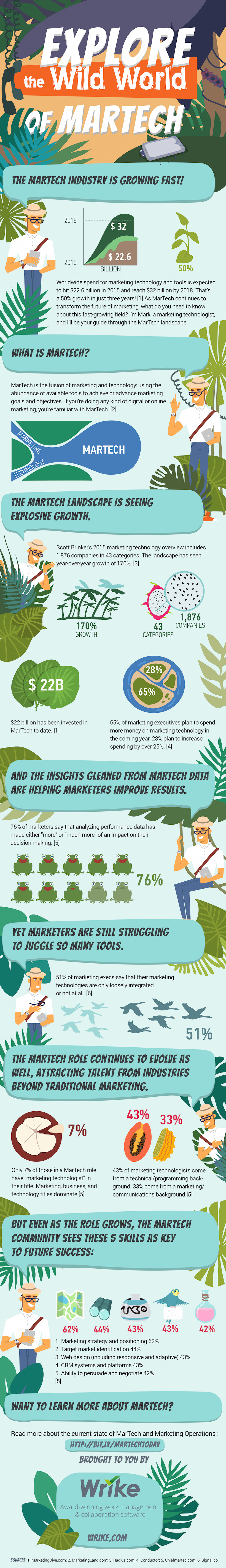 The Guide to MarTech Today (#Infographic)