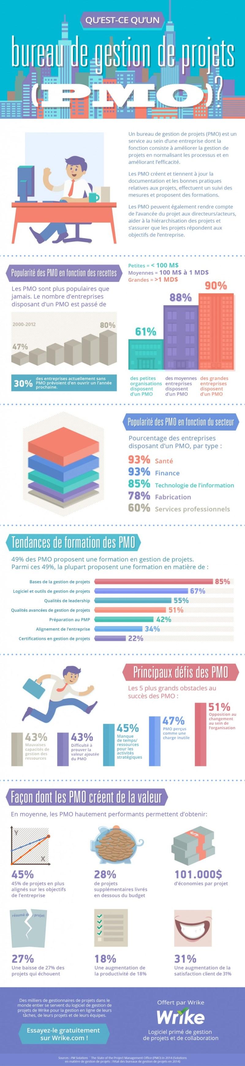 Bases de la gestion de projets: Qu'est-ce qu'un PMO?