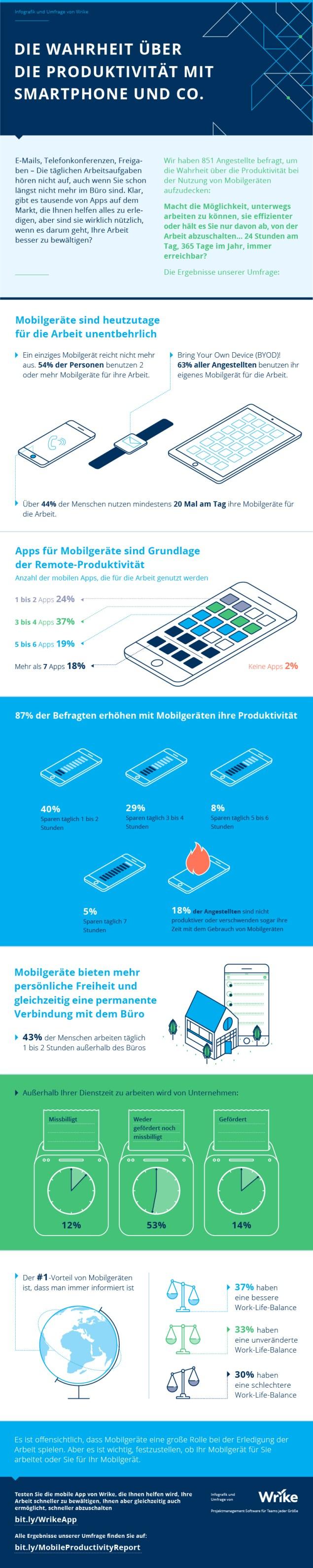 Hilft Ihr Handy Ihnen dabei, produktiver zu sein?
