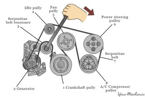 How to Replace an Air Conditioning Belt | YourMechanic Advice