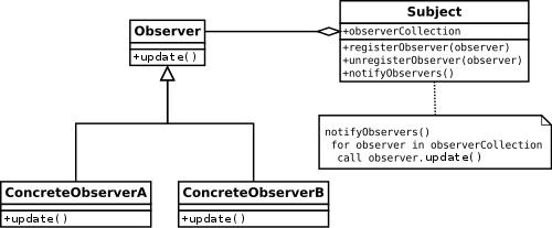 observer pattern uml