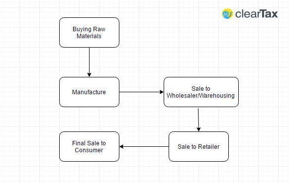GST basics
