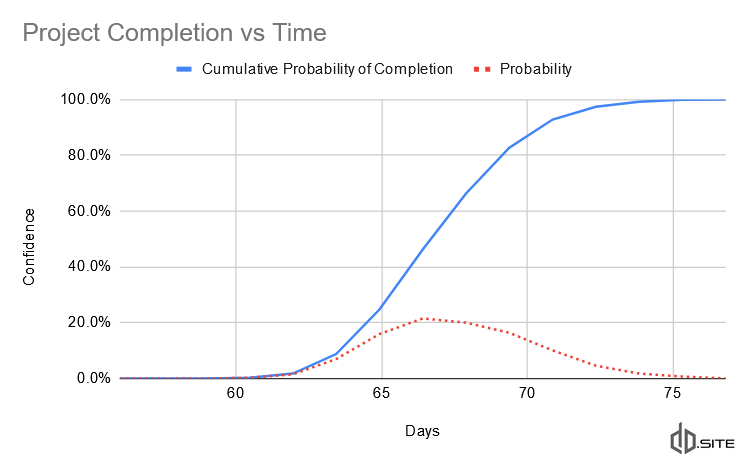 Graph showing outcome probability