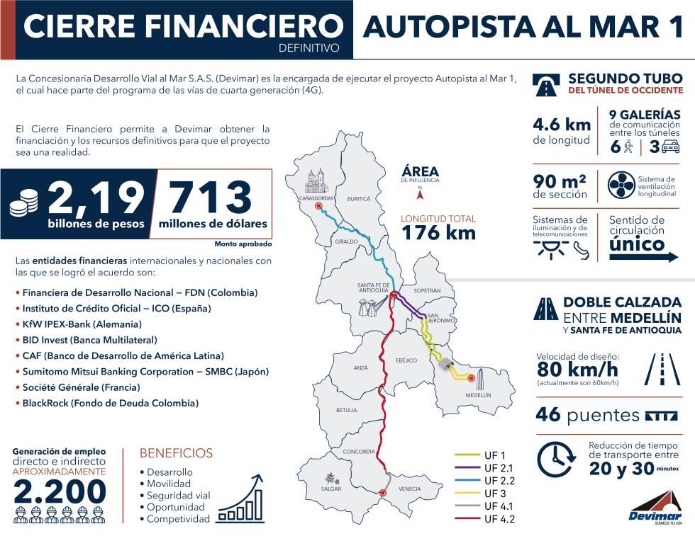 Sacyr empieza a captar financiación para uno de sus pulmones a largo plazo: las autopistas colombianas
