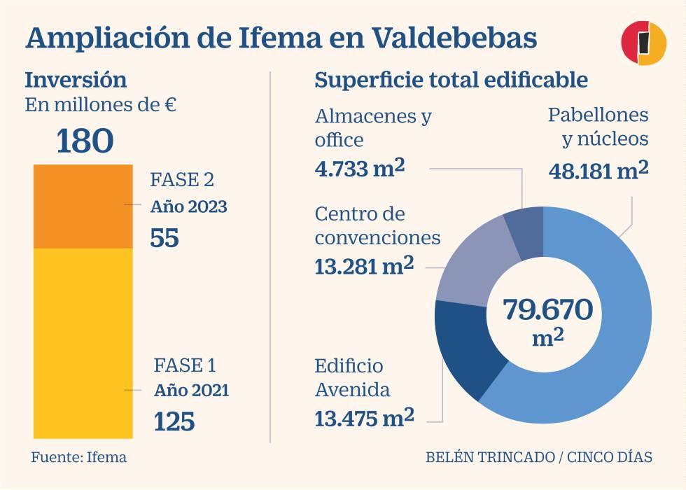 Ifema invertirá 180 millones hasta 2023 en su ampliación en Valdebebas