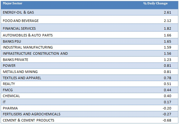 Major Sector Performance as on 18th November