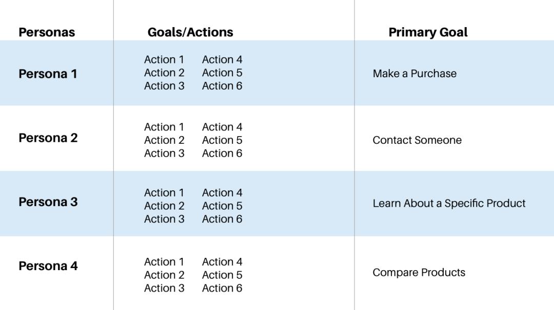 une liste d'objectifs et d'actions