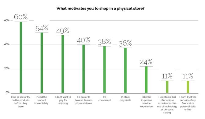 Oui Les répondants à l'enquête marketing ont déclaré faire leurs achats dans des magasins physiques parce qu'ils aiment voir ou essayer des produits (60%), ont besoin du produit immédiatement (54%), don Je ne veux pas payer pour les frais de port (49%), et il est plus facile de naviguer (40%), entre autres.