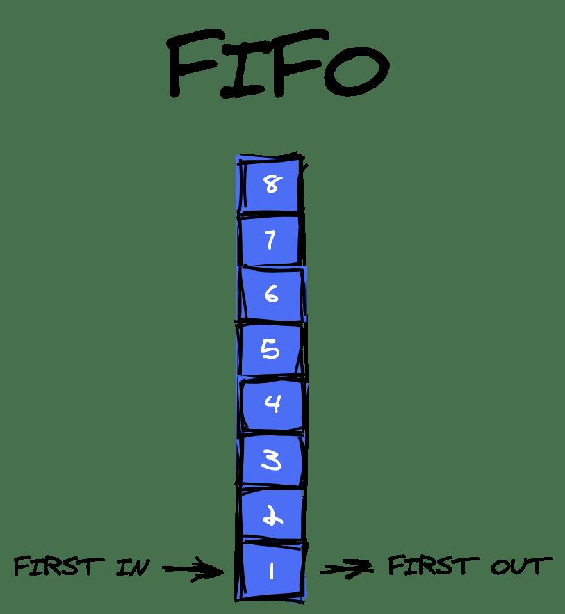 Une pile de 8 carrés numérotés, avec 1 en bas et 8 en haut. Sur le 1 carré du bas, il est écrit premier entré, premier sorti.