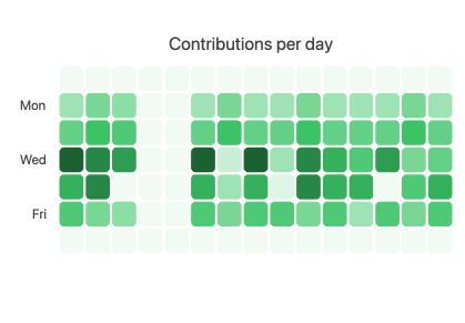 Exemple de KendoReact Heatmap répliquant la visualisation des données de contribution trouvée sur GitHub. Une grille de carrés dans différentes nuances de vert montre quand la plupart des contributions ont eu lieu.