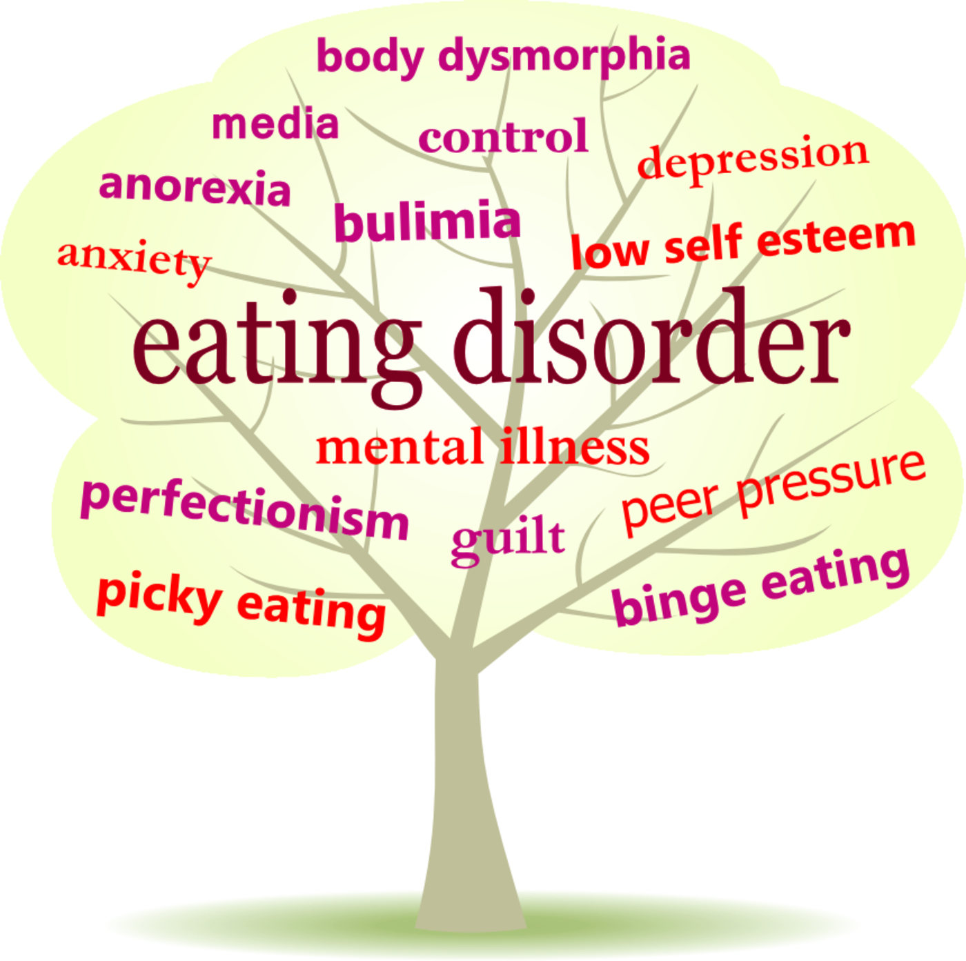 Food For Thought Eating Disorders