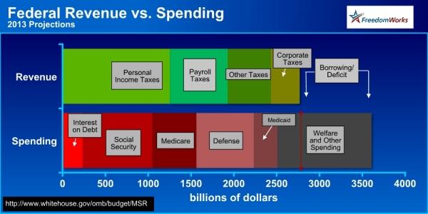 US Spending vs Revenue 2013