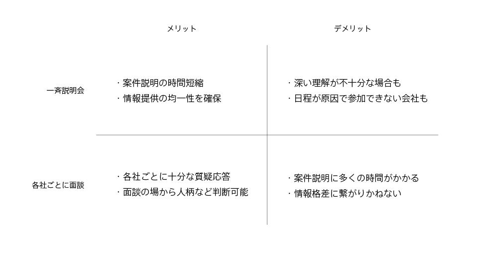 コンペの説明方法によるメリットとデメリット