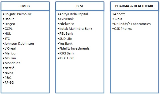 NITIE Mumbai Final Placement 2020 Pharma Healthcare BFSI and FMCG Sector