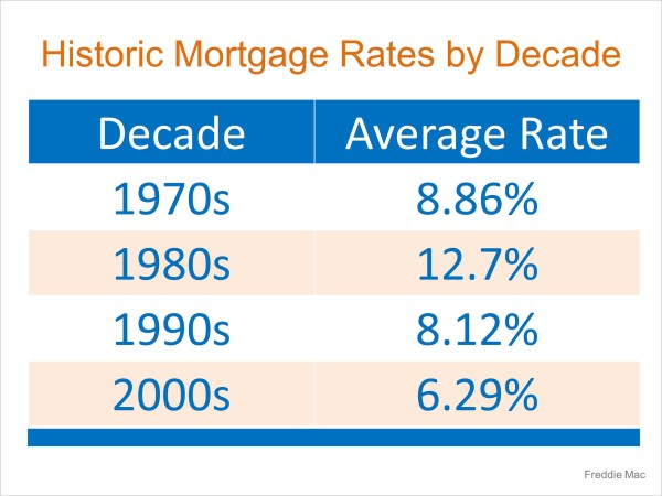 Mortgage Interest Rates Went Up Again… Should I Wait to Buy? | MyKCM