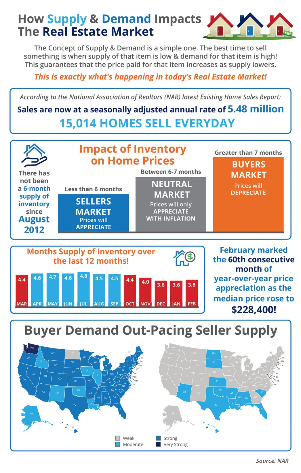 How Low Supply & High Demand Impacts the Real Estate Market [INFOGRAPHIC]   MyKCM