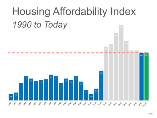 The 'REAL' News about Housing Affordability   MyKCM