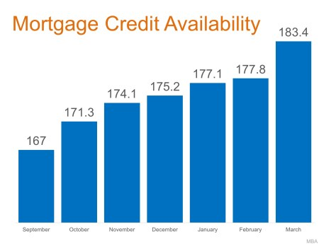 Home Mortgages: Rates Up, Requirements Easing | MyKCM