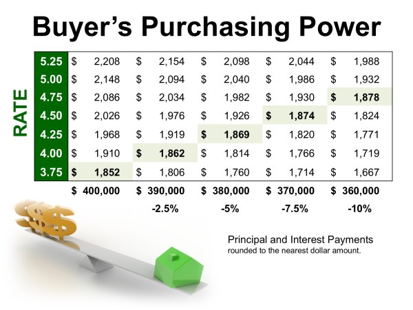 The High Impact of Low Interest Rates on Your Purchasing Power | MyKCM