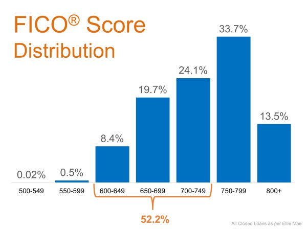 Don't Disqualify Yourself… 52% of Approved Loans Have A FICO® Score Under 750 | MyKCM