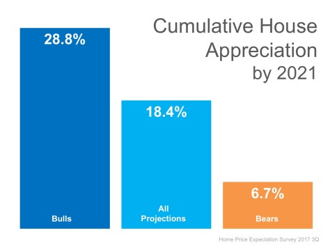 Where Are the Home Prices Heading in The Next 5 Years?   MyKCM