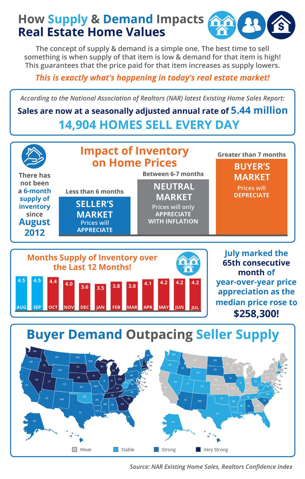 How Supply and Demand Impacts Real Estate Home Values [INFOGRAPHIC] | MyKCM