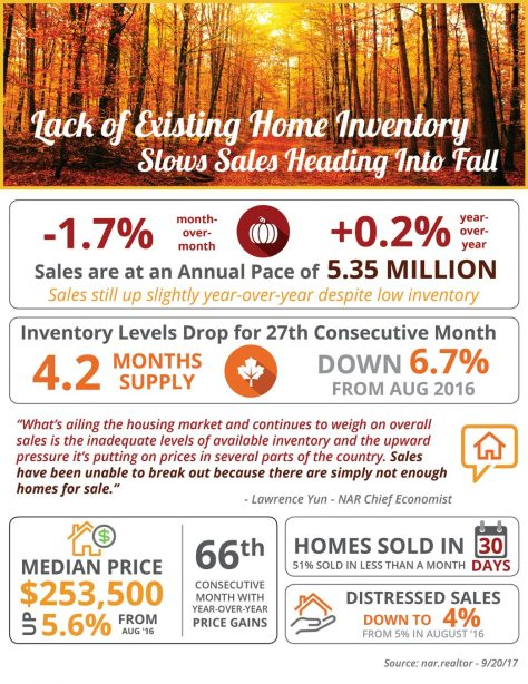 Lack of Existing Home Inventory Slows Sales Heading into Fall [INFOGRAPHIC] | MyKCM
