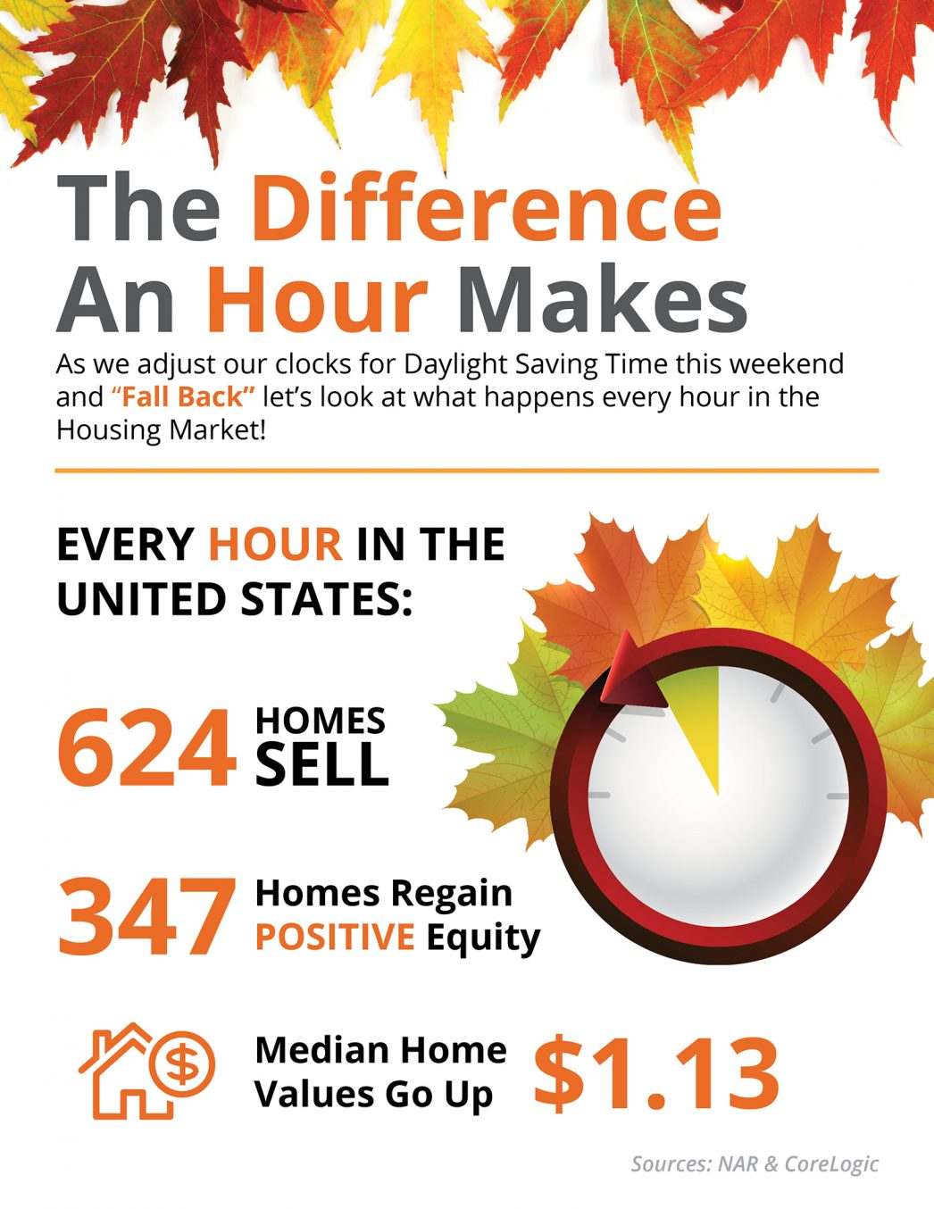 The Difference an Hour Makes This Fall in Real Estate [INFOGRAPHIC] | MyKCM