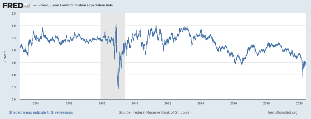 5Y-5Y Forward Inflation Expectation Rate