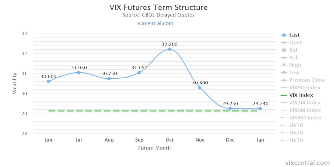 VIX Term Structure