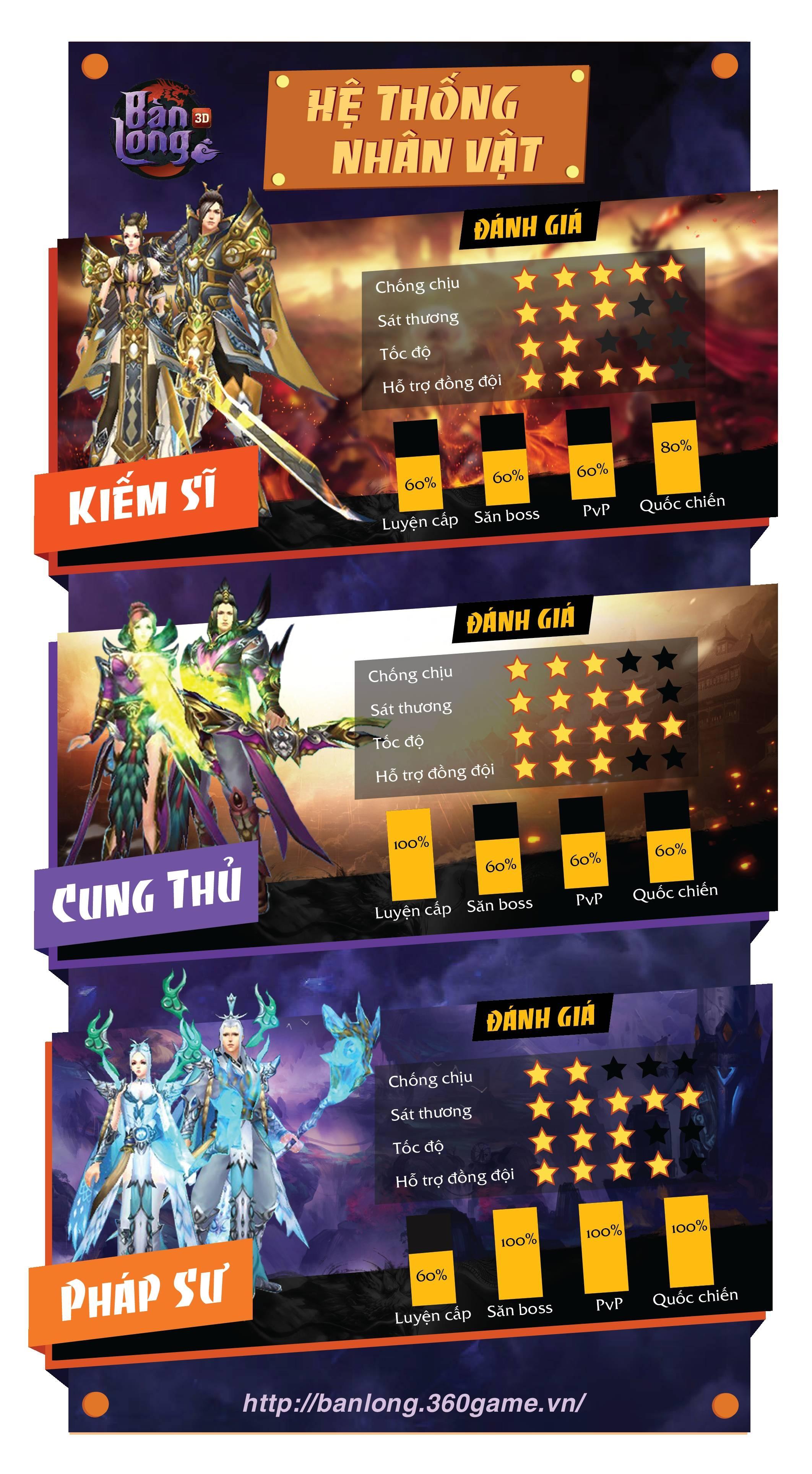 """Game Infographic - Mổ xẻ ba lớp nhân vật trong """"Bàn Long 3D"""""""