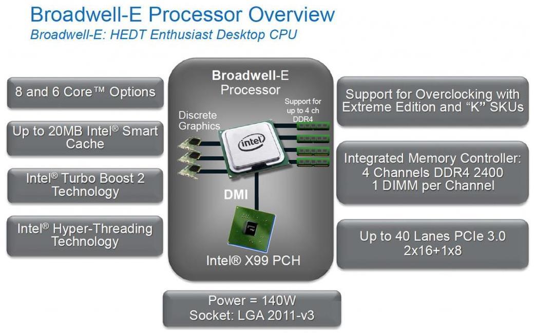 Intel Broadwell-E hé lộ thông số kỹ thuật