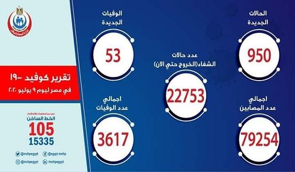الصحة: تسجيل 950 إصابة جديدة بفيروس كورونا ووفاة 53 مصابا وخروج 512 متعافيا