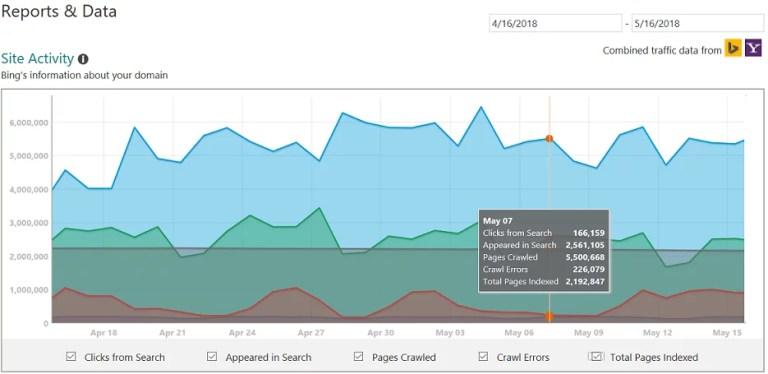 Bing Webmaster SEO Tools